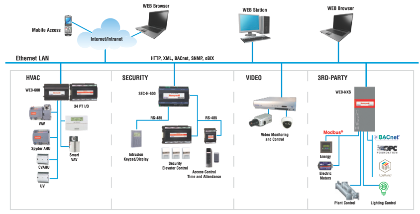 Integrated Web Based Building Automation Systems